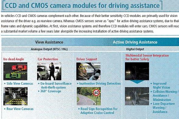 CCD與CMOS傳感器未來在汽車領域的應用分析