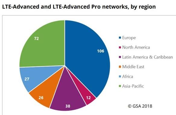 全球有89家运营商正在使用1GHz-6GHz范围的频谱进行5G试验