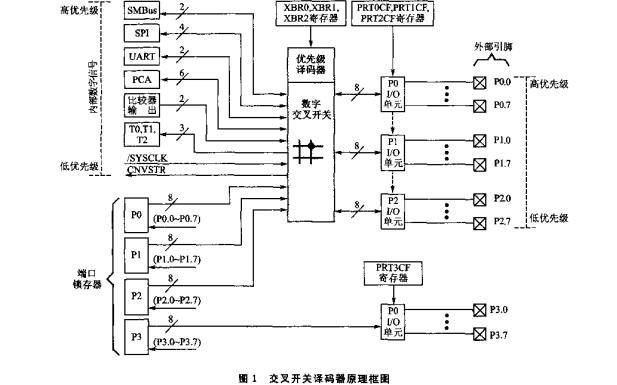 C8051F单片机应用解析29篇应用笔记详细资料免费下载