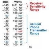 射频工程师必备测量技术基础!