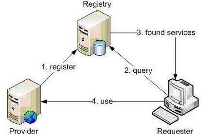 接口测试的用例分类型分析