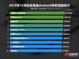 安兔兔发布了2018年12月份的Android手机性能排行榜