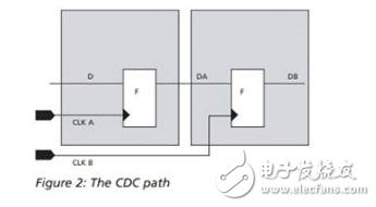 ic龙8国际娱乐网站——CDC的基本概念
