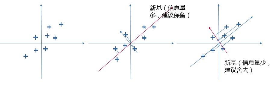 浅析特征抽取的经典算法PCA