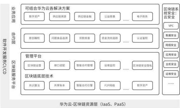 华为云区块链服务BCS的设计原则及特点