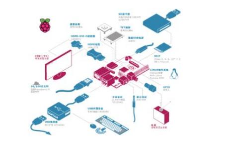 Raspberry Pi树莓派的使用手册详细资料免费下载