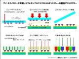 V-Tech柔性Micro LED显示新工艺及制...