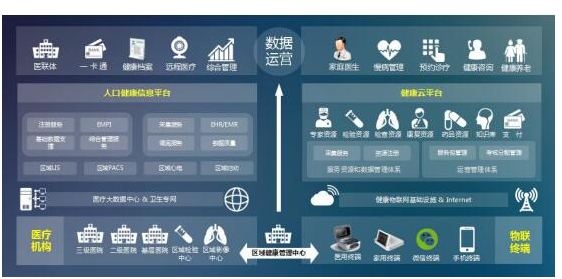 物联网技术赋能智能医疗 未来物联医疗可期
