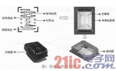 基于WIFI通讯的低成本、低功耗甲醛监测器设计详...