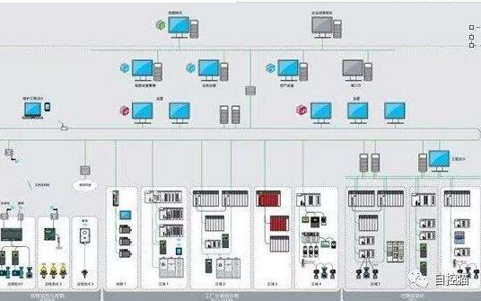 使用最简单基础介绍DCS和PLC区别和应用