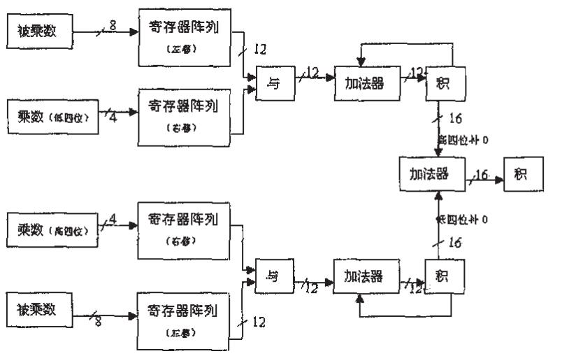 FPGA各种数字电路模拟的详细资料合集免费下载