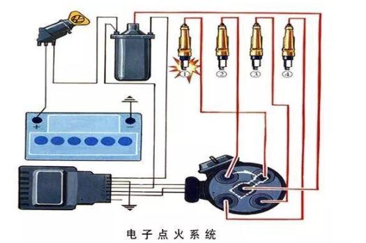 点火系统的作用、类型、原理分析