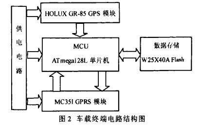 如何使用GPS和GPRS进行车载定位系统设计的资料概述