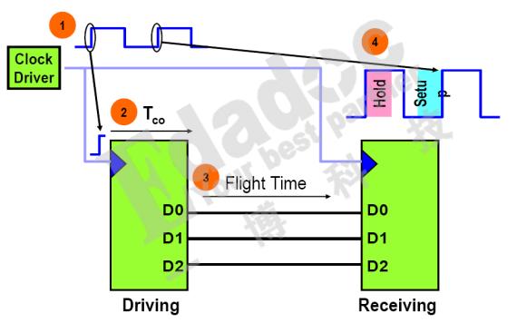 PCB设计有哪些误区PCB设计的十大误区下部分内有上部分链接