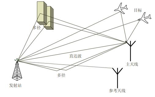 如何使用FPGA实现外辐射源雷达自适应杂波抑制的方法概述