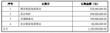 北方华创公司拟向4个国家集成电路基金定增募资不超21亿元