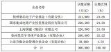 注册资金90亿元!睿芯基金与国家大基金等5家企业共同设立新华半导体