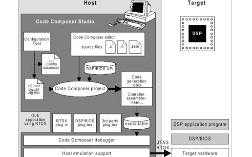DSP入门教程之《DSP集成开发环境CCS开发指南》PDF中文版本免费下载