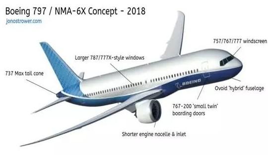 波音新中型客机NMA将成为波音在B787之后第一款全新设计的飞机