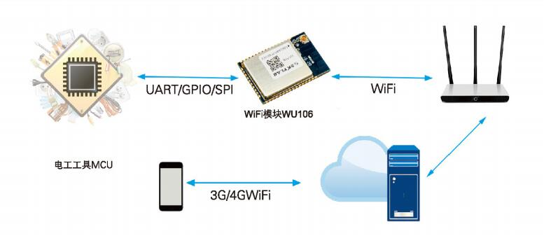 UART串口WiFi模块的工作原理及应用