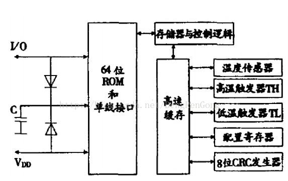 STM32单片机对DS18B20温度传感器的驱动