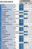 在30项前端技术主题中,中国在23项中占据首位