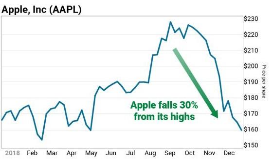 苹果为何从去年首家市值破万亿美元而如今市值近乎腰...
