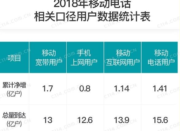 2019年运营商将从激发手机上网用户活跃度和规模...