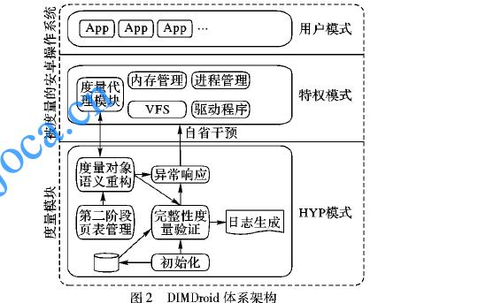 如何使用ARM虚拟化扩展进行Android内核动态度量方法说明