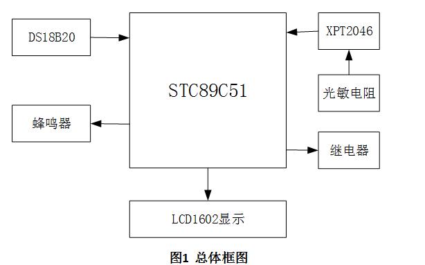 模块组成,监控中心和数据采集终端通过无线通信网络联成一体,系统结构图如图1所示。系统中数据、指令的接收和发送都是通过短信来实现的。  监控中心接收数据采集终端的数据并向终端发送组态和控制信号等,实现整个系统的管理、数据存储、数据库管理等功能。上位机监控站可并行地设置多个站点,采用不同的权限管理构成完整的监控体系,它的位置不受地域限制。数据采集终端安装于采集现场,与现场监控仪表和设备相连接,用以监测现场环境参数以及环保设备的运行状态,并将现场采集的数据经编码、压缩、存储后,由GSM网络实时传送到上位机监控站
