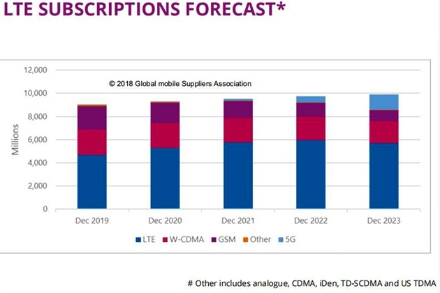 Ovum預測到2023年底5G用戶數將達到13億