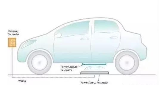 新能源汽车无线充电long88.vip龙8国际不能量产主要是受以下因素影...
