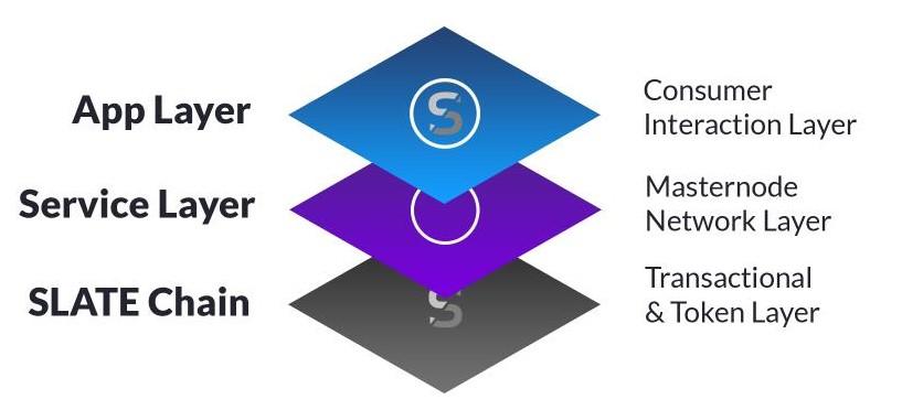 基于区块链娱乐实用协议SLATE介绍