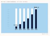 IDC联合百度预测2019年人工智能十大趋势
