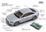 2019年智能网联汽车领域将迎来哪些变化