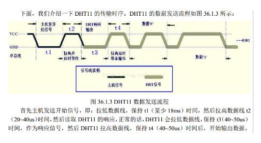 STM8单片机对温湿度传感器DHT11的驱动龙8国际娱乐网站