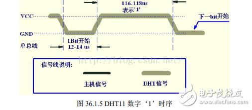 STM8单片机对温湿度传感器DHT11的驱动设计