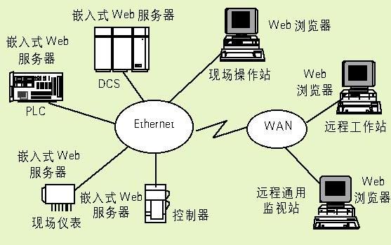 嵌入式技术是计算机技术的一种应用 与物联网息息相关