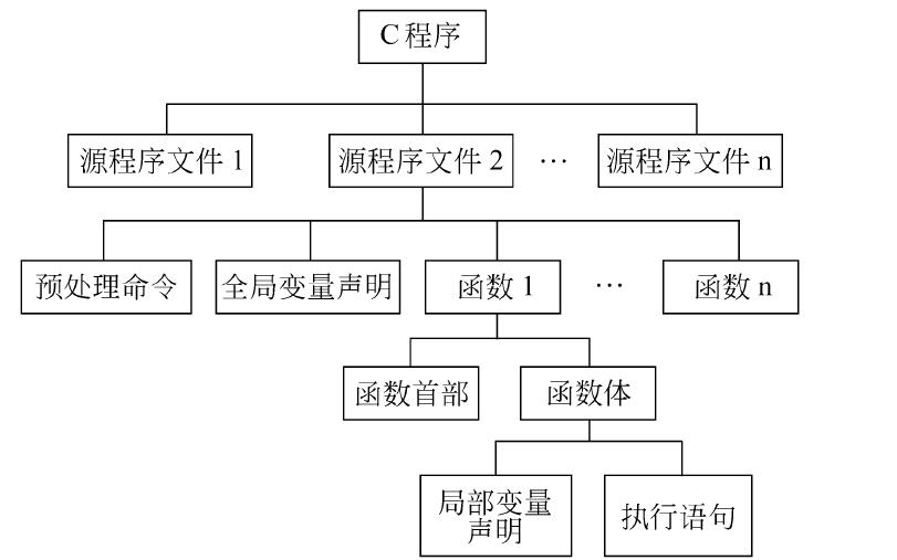C++入门教程之C++程序设计的详细资料说明