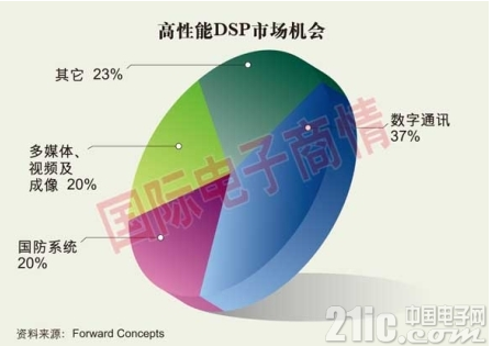 FPGA和DSP明争暗斗 意图抢占20亿美元高性能信号处理市场