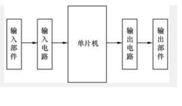单片机应用系统的结构及工作原理