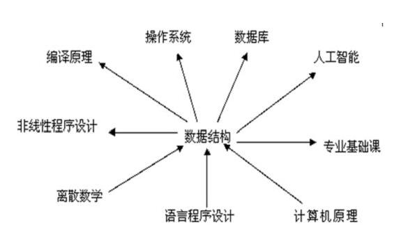 数据结构C++语言描述pdf中文版免费下载