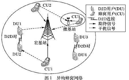 异构蜂窝网络中联合功率控制的终端直通通信资源分配