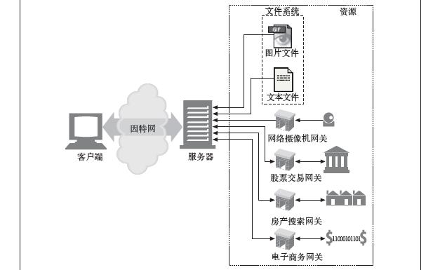 HTTP教程之HTTP权威指南中文pdf版免费下载