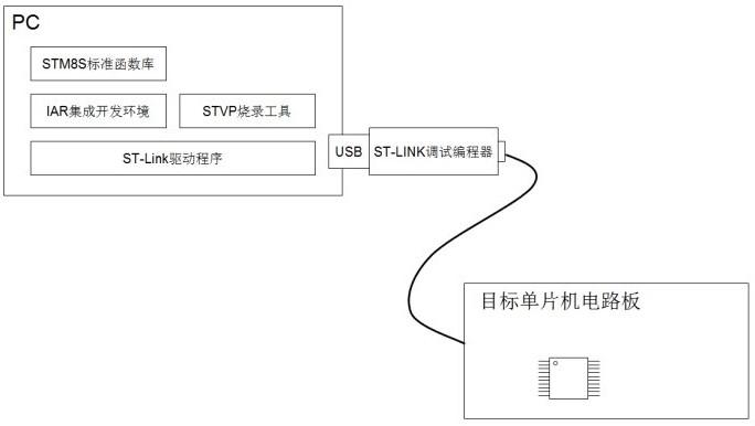 STM8S单片机开发的过程及方法