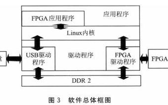 一种使用ARM+FPGA高速访问USB设备的设计方案详解