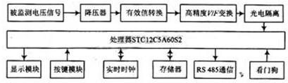 基于STC12C5A60S2微处理器的电网电压监测仪设计
