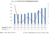 2010-2019年世界半导体产业市场营收额规模及增长情况