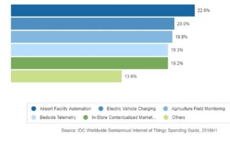 全球物联网支出将在2019年达到7450亿美元