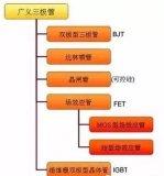 三极管基本知识及电子电路图分析